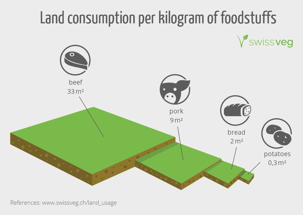 Land usage for foodstuffs