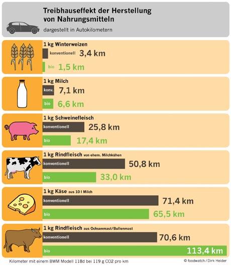 Was fällt ökologisch mehr ins Gewicht: Bio oder konventionell ...