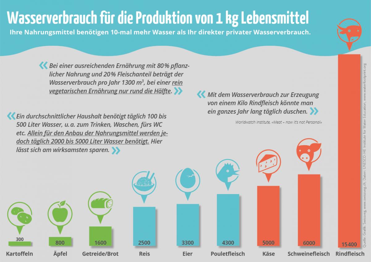 Wasserverbrauch singlehaushalt kosten Durchschnittlicher wasserverbrauch singlehaushalt kosten ...
