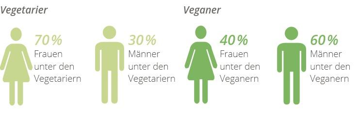Wie Viele Veganer Gibt Es Weltweit