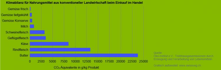 Faktenblatt Treibhausgase | Swissveg
